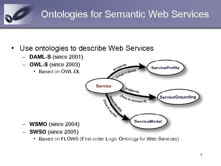 Ontologies for Semantic Web Services • Use ontologies to describe Web Services – DAML-S