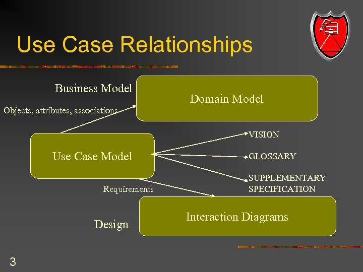 Use Case Relationships Business Model Objects, attributes, associations Domain Model VISION Use Case Model