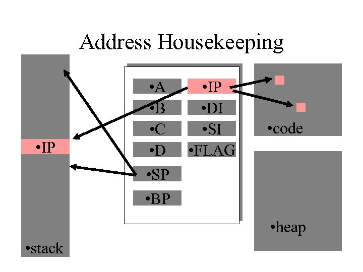 Address Housekeeping • IP • A • B • C • D • SP