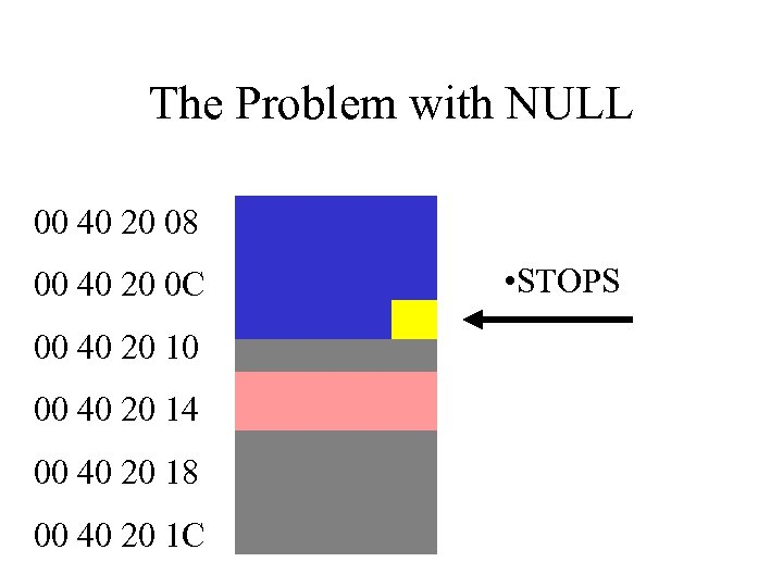 The Problem with NULL 00 40 20 08 00 40 20 0 C 00