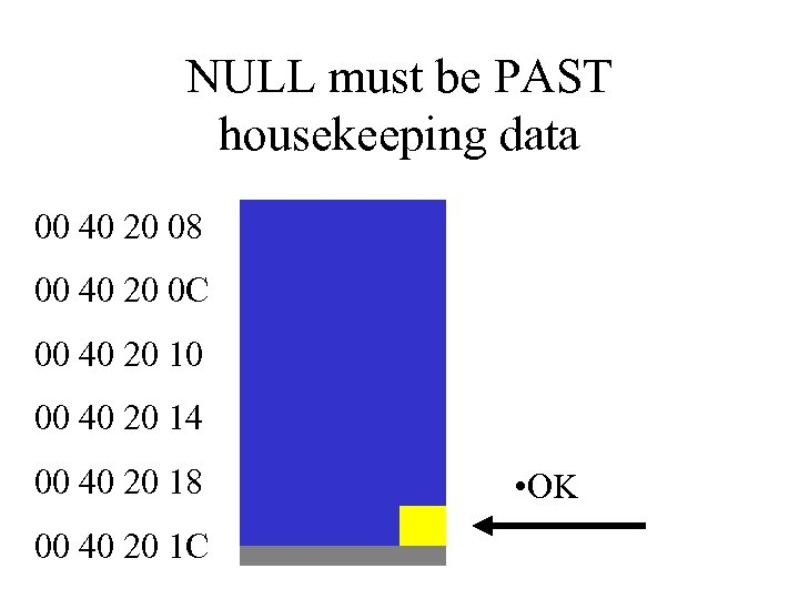 NULL must be PAST housekeeping data 00 40 20 08 00 40 20 0