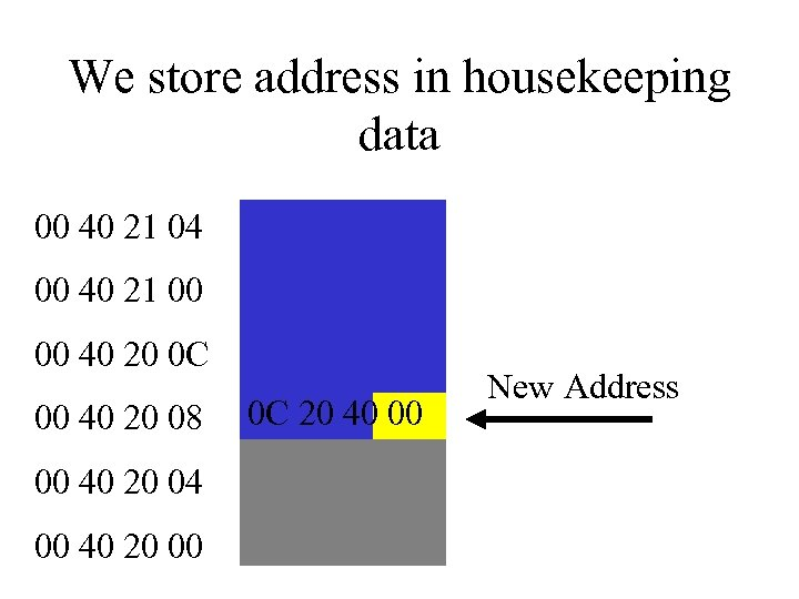 We store address in housekeeping data 00 40 21 04 00 40 21 00