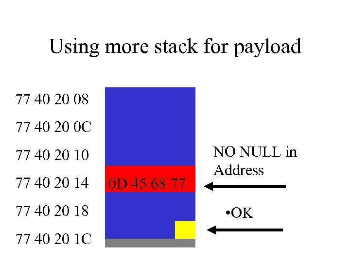 Using more stack for payload 77 40 20 08 77 40 20 0 C