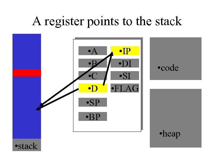 A register points to the stack • A • B • C • D