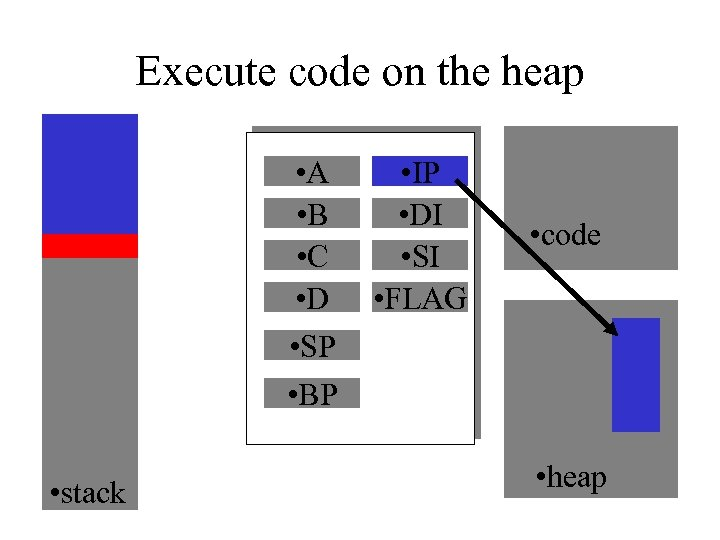 Execute code on the heap • A • B • C • D •