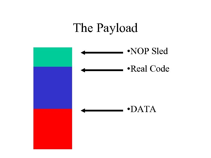The Payload • NOP Sled • Real Code • DATA