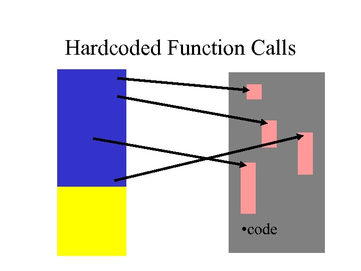 Hardcoded Function Calls • code