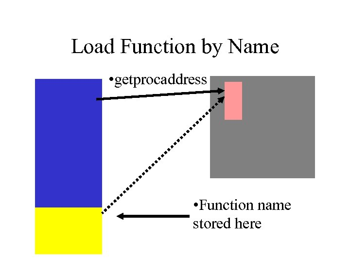 Load Function by Name • getprocaddress • Function name stored here