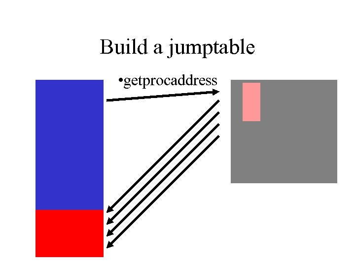 Build a jumptable • getprocaddress