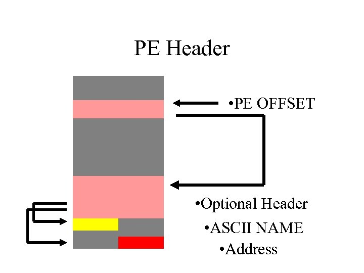 PE Header • PE OFFSET • Optional Header • ASCII NAME • Address