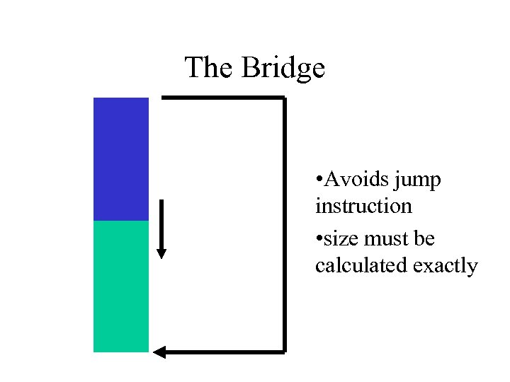 The Bridge • Avoids jump instruction • size must be calculated exactly