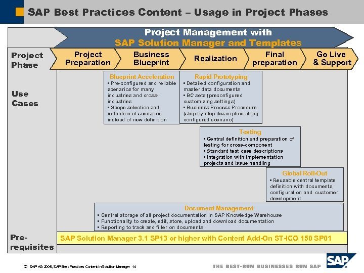 Sap best practices content for sap solution manager sap best practices content usage in project phases project management with sap solution malvernweather Image collections