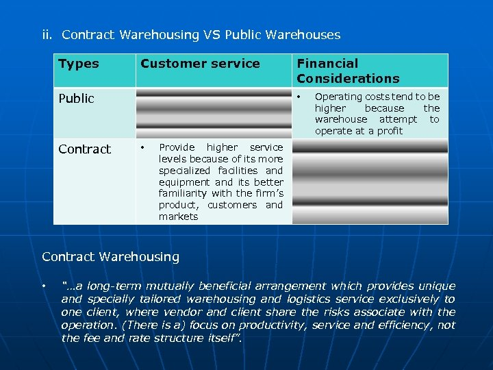 ii. Contract Warehousing VS Public Warehouses Types Customer service Public Contract Financial Considerations •