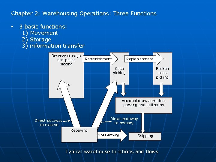 Chapter 2: Warehousing Operations: Three Functions • 3 basic functions: 1) Movement 2) Storage