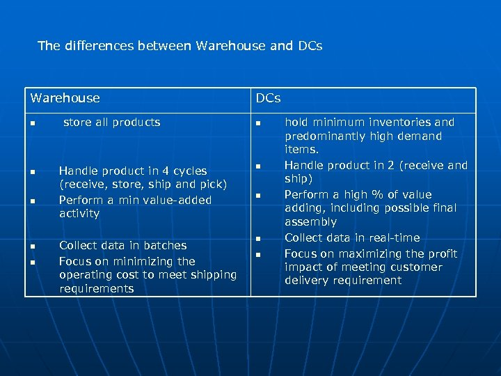 The differences between Warehouse and DCs Warehouse n n n store all products DCs