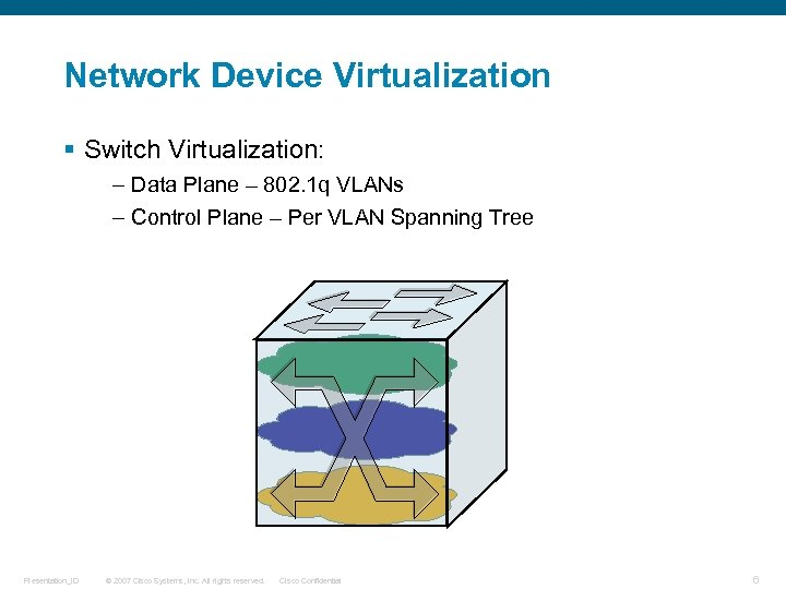Network Device Virtualization § Switch Virtualization: – Data Plane – 802. 1 q VLANs