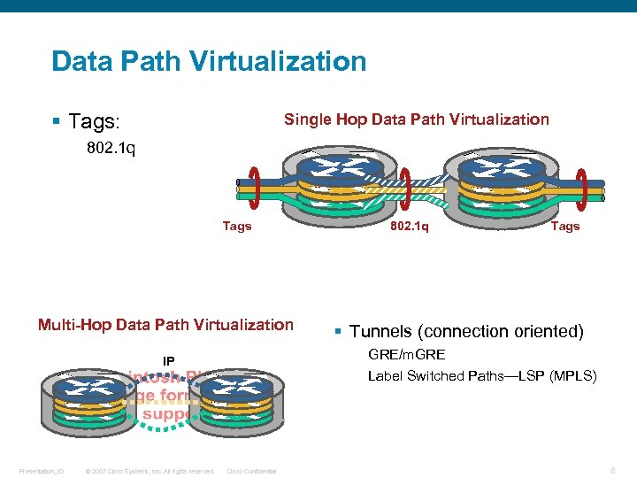 Data Path Virtualization § Tags: Single Hop Data Path Virtualization 802. 1 q Tags