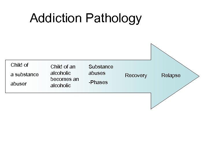 Addiction Pathology Child of a substance abuser Child of an alcoholic becomes an alcoholic