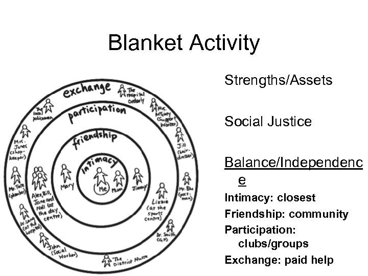 Blanket Activity Strengths/Assets Social Justice Balance/Independenc e Intimacy: closest Friendship: community Participation: clubs/groups Exchange: