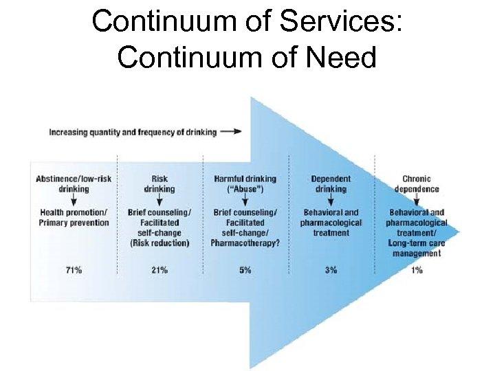 Continuum of Services: Continuum of Need