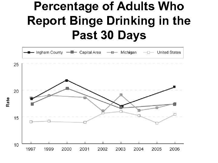 Percentage of Adults Who Report Binge Drinking in the Past 30 Days