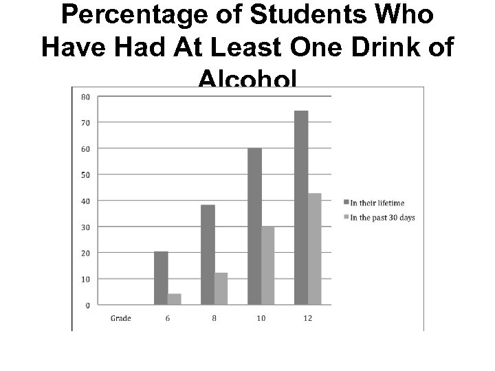 Percentage of Students Who Have Had At Least One Drink of Alcohol