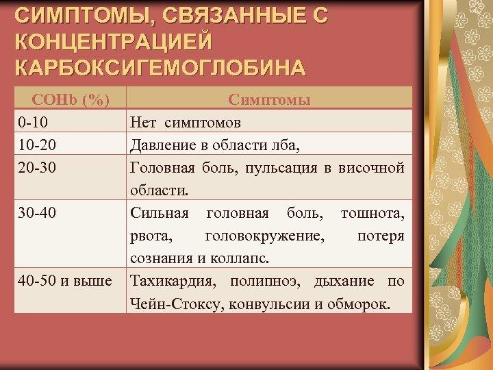 СИМПТОМЫ, СВЯЗАННЫЕ С КОНЦЕНТРАЦИЕЙ КАРБОКСИГЕМОГЛОБИНА COHb (%) 0 -10 10 -20 20 -30 30