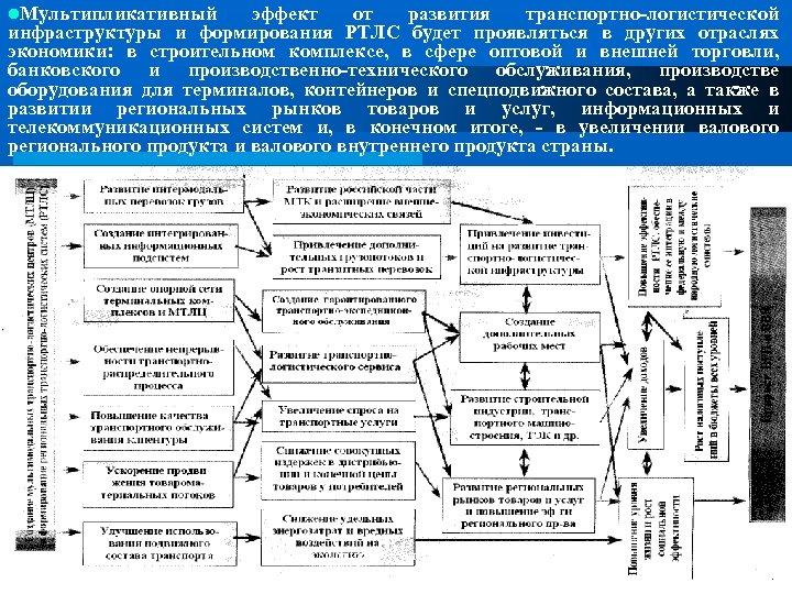 l. Мультипликативный эффект от развития транспортно логистической инфраструктуры и формирования РТЛС будет проявляться в