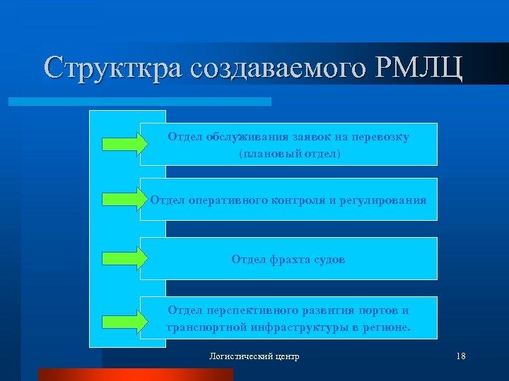 Структкра создаваемого РМЛЦ Отдел обслуживания заявок на перевозку (плановый отдел) Отдел оперативного контроля и