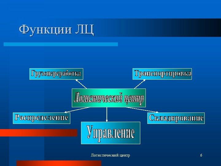 Функции ЛЦ Логистический центр 6