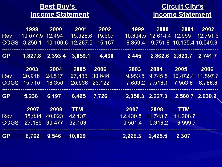 Best Buy's Income Statement Circuit City's Income Statement 1999 2000 2001 2002 Rev 10,