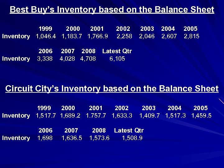 Best Buy's Inventory based on the Balance Sheet 1999 2000 2001 2002 2003 2004