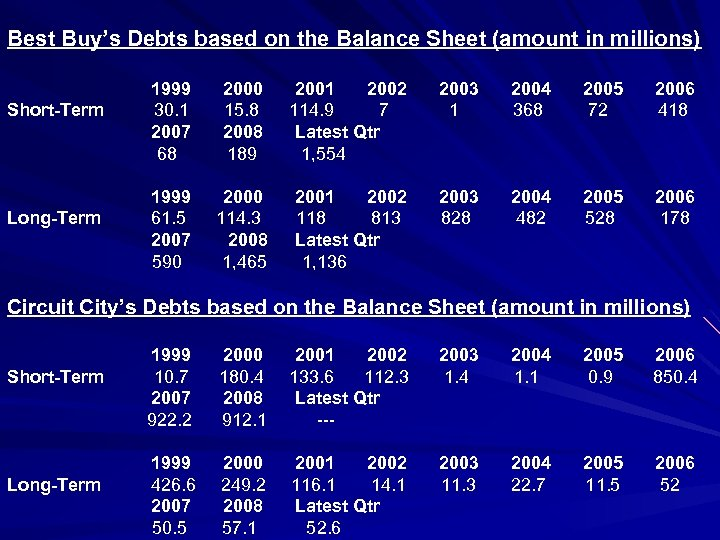 Best Buy's Debts based on the Balance Sheet (amount in millions) 1999 2000 2001