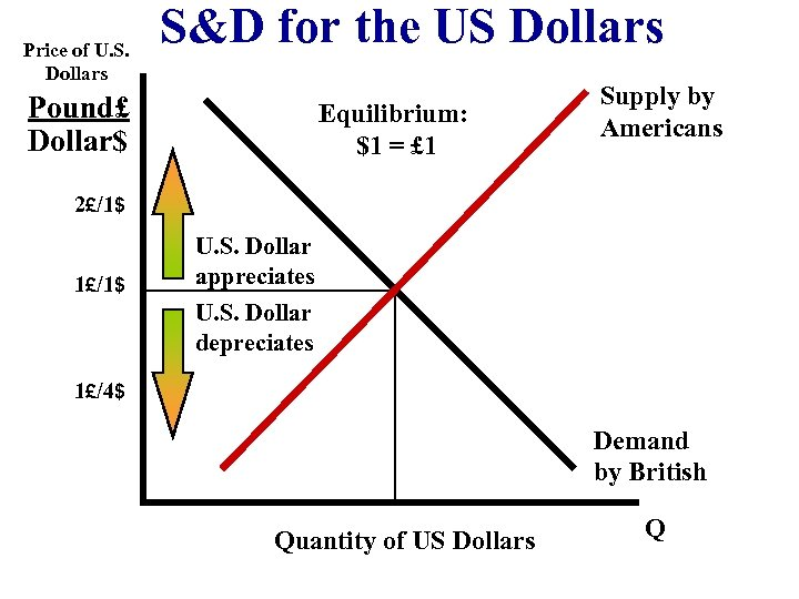 Price of U. S. Dollars S&D for the US Dollars Pound£ Dollar$ Equilibrium: $1