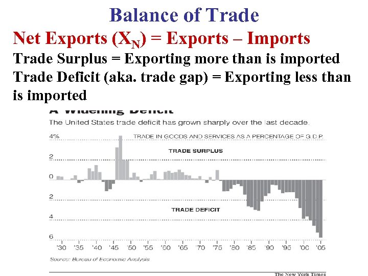 Balance of Trade Net Exports (XN) = Exports – Imports Trade Surplus = Exporting