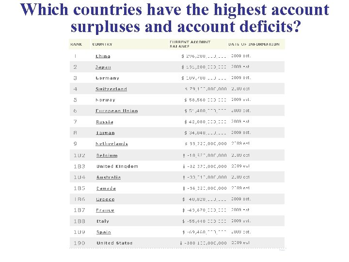 Which countries have the highest account surpluses and account deficits?
