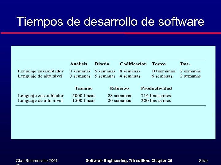 Tiempos de desarrollo de software ©Ian Sommerville 2004 Software Engineering, 7 th edition. Chapter