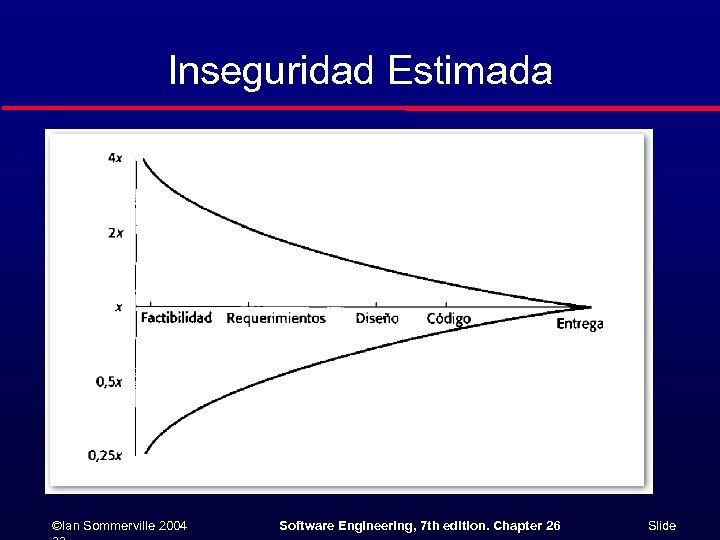 Inseguridad Estimada ©Ian Sommerville 2004 Software Engineering, 7 th edition. Chapter 26 Slide