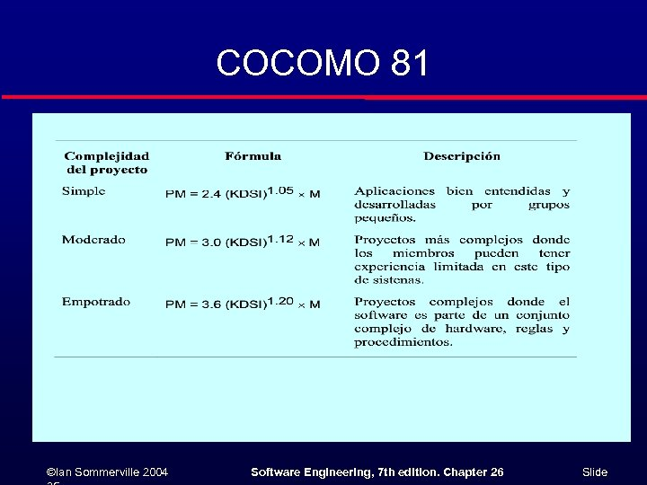COCOMO 81 ©Ian Sommerville 2004 Software Engineering, 7 th edition. Chapter 26 Slide
