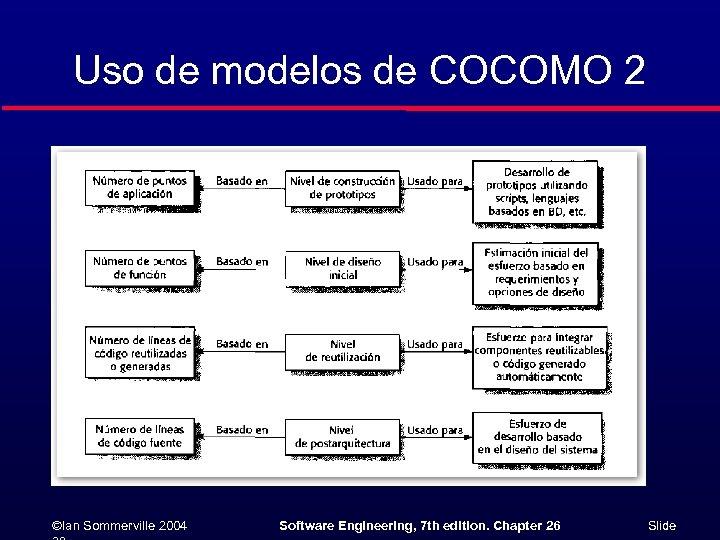 Uso de modelos de COCOMO 2 ©Ian Sommerville 2004 Software Engineering, 7 th edition.