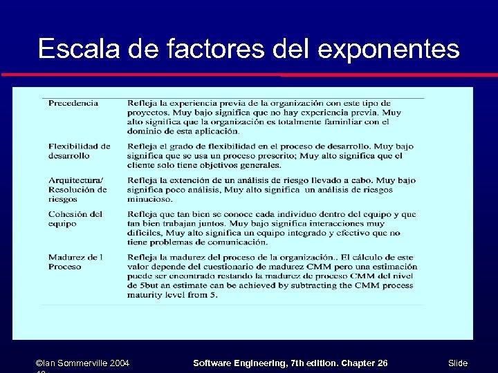 Escala de factores del exponentes ©Ian Sommerville 2004 Software Engineering, 7 th edition. Chapter