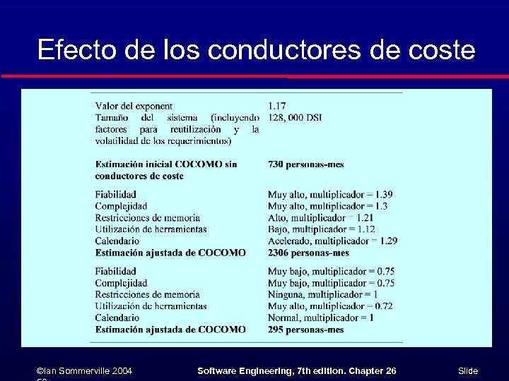 Efecto de los conductores de coste ©Ian Sommerville 2004 Software Engineering, 7 th edition.