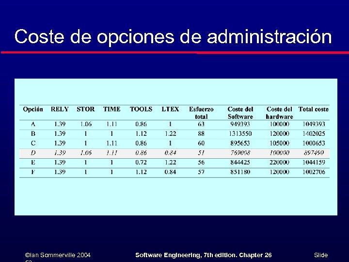 Coste de opciones de administración ©Ian Sommerville 2004 Software Engineering, 7 th edition. Chapter