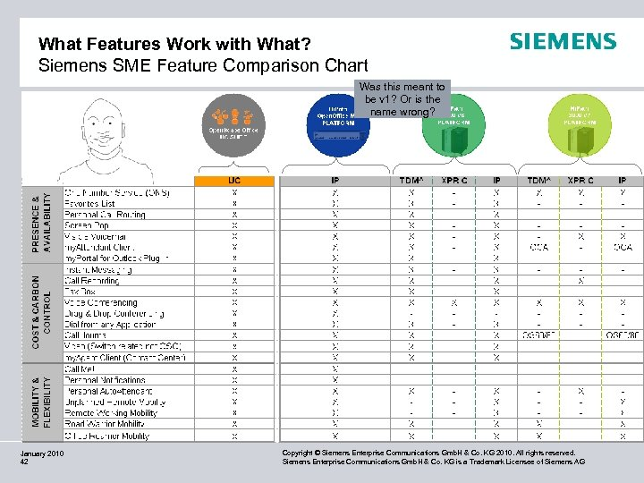 What Features Work with What? Siemens SME Feature Comparison Chart Was this meant to