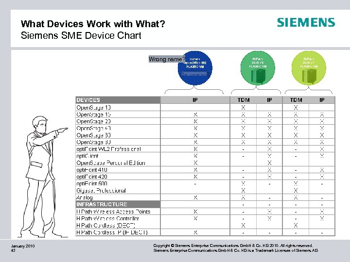 What Devices Work with What? Siemens SME Device Chart Wrong name? January 2010 43