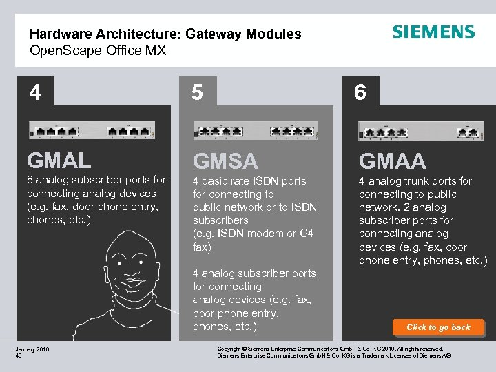 Hardware Architecture: Gateway Modules Open. Scape Office MX 4 5 6 GMAL GMSA GMAA