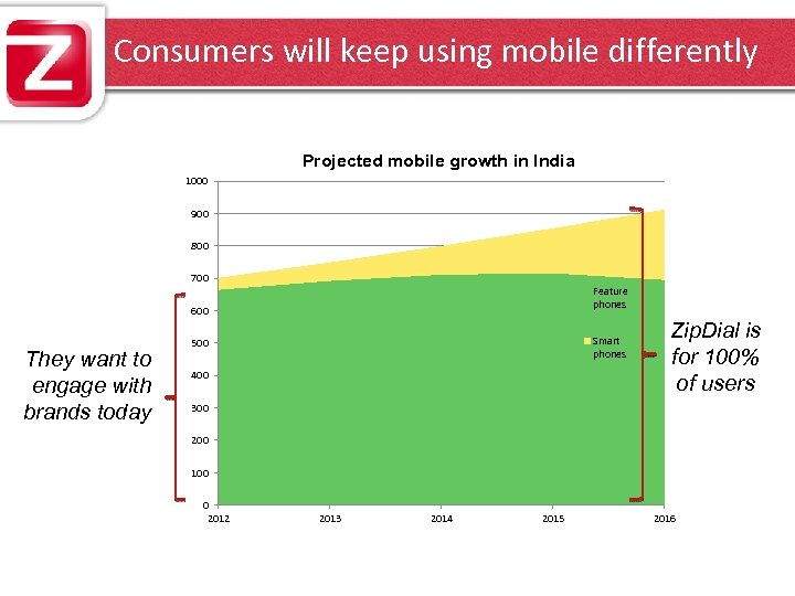 Consumers will keep using mobile differently Projected mobile growth in India 1000 900 800