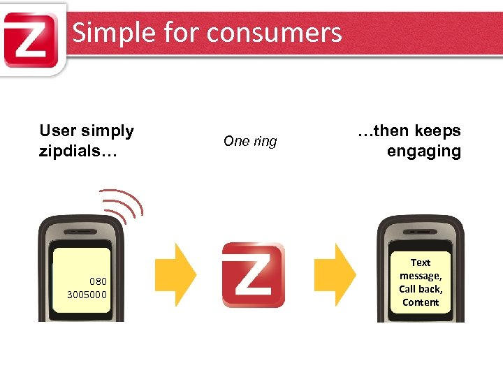 Simple for consumers User simply zipdials… 080 3005000 One ring …then keeps engaging Text