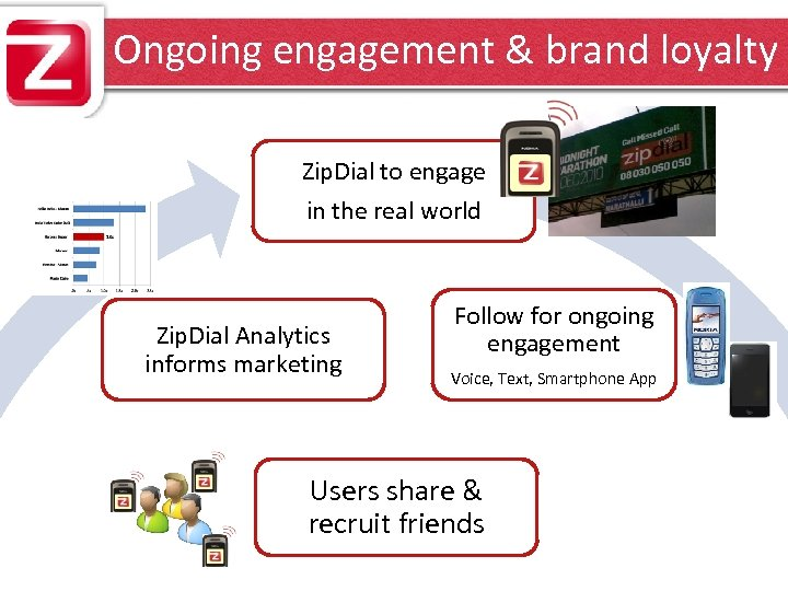 Ongoing engagement & brand loyalty Zip. Dial to engage in the real world Zip.
