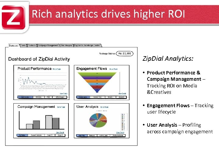 Rich analytics drives higher ROI Zip. Dial Analytics: • Product Performance & Campaign Management